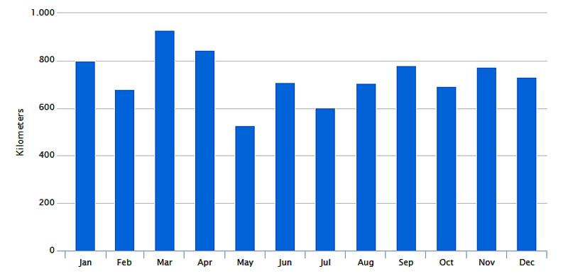 2016-running-months
